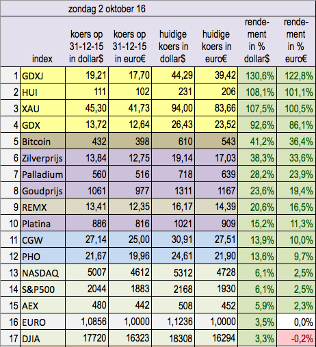 indices_edelmetaal-info_3ekw2016