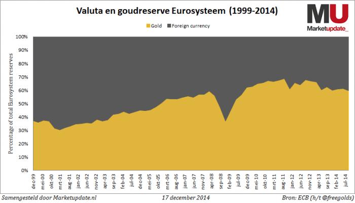 valuta-goudreserve-eurosysteem-percentage