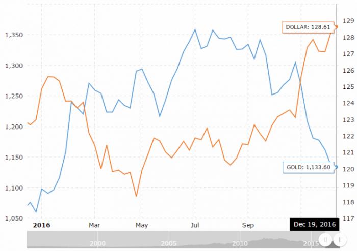 dollarindex-versus-gold-768x542