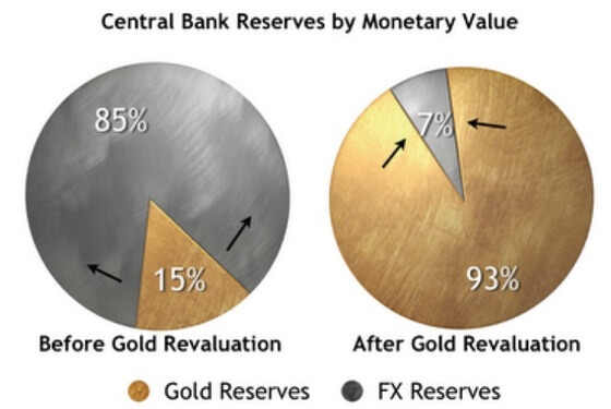 freegold-revaluation1