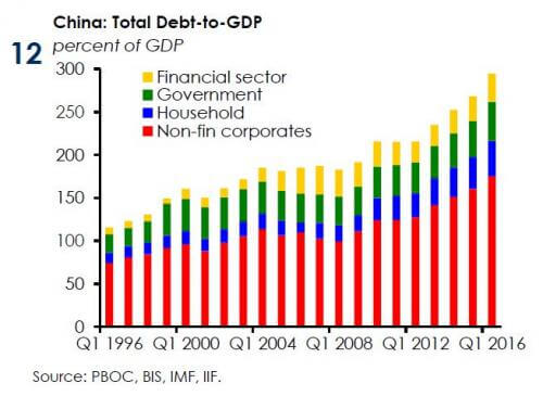 China-debt-iif_0