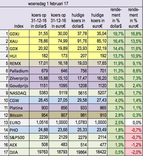 Indices_goud_zilver_per_1_februari_2017
