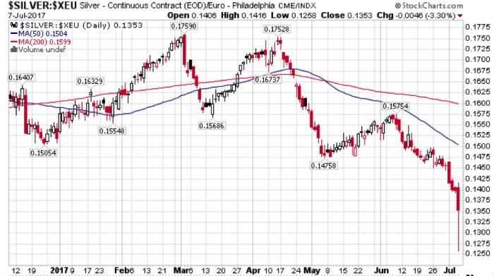 Opsie handel grafiek patroon