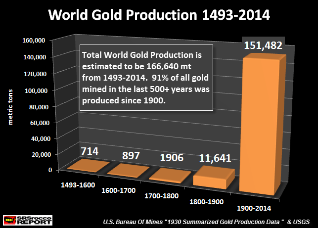 world-gold-production-1493-2014-2