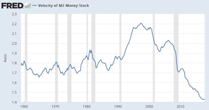 dollar zakt 2018