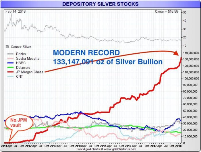 Bank silver holdings