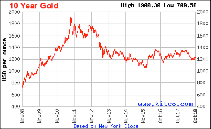 10-jaar-goud