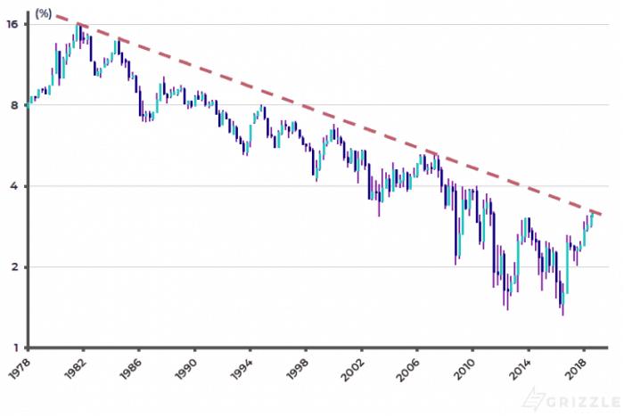10 jaar treasury