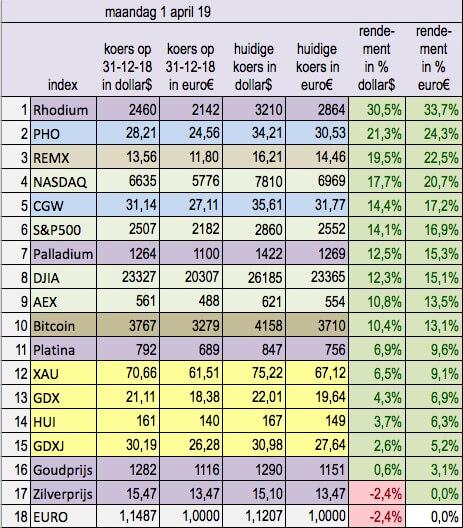indices -overzicht - goud - aex