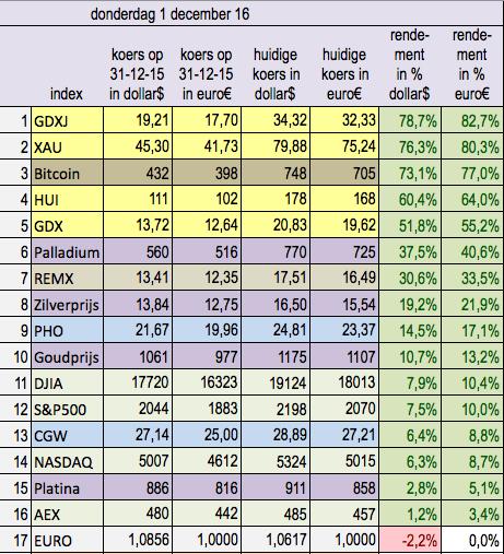 tussenstand_2016_goud-en-indices